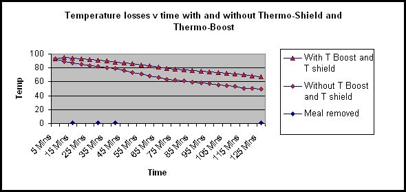 thermo boost and thermo shield inc graph
