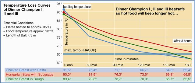 thermo_box_dinner_champion_temperature_graph.jpg