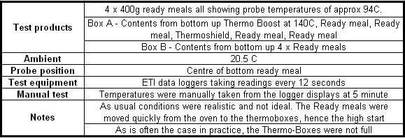 thermobox meal on wheels test condition